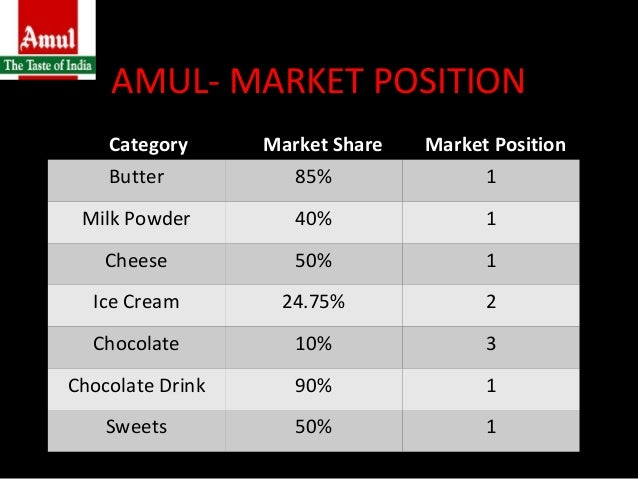 amul taste of india Over the years, amul, one of the most beloved brands of our country, has become the taste of india, just as its tagline claims every indian millennial has grown up listening to the jingles of its many dairy products, and the amul girl, the brand's mascot in the polka-dotted dress, has become a.