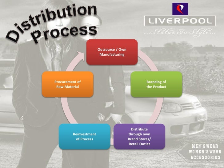 Outsource / Own                         ManufacturingProcurement of                                      Branding of Raw M...