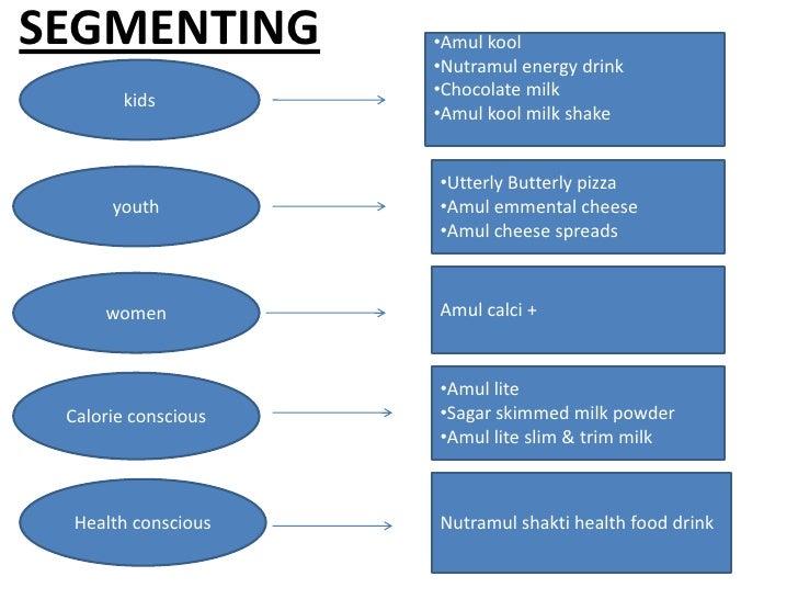 amulparent companyamul anand milk union limitedcategoryfood