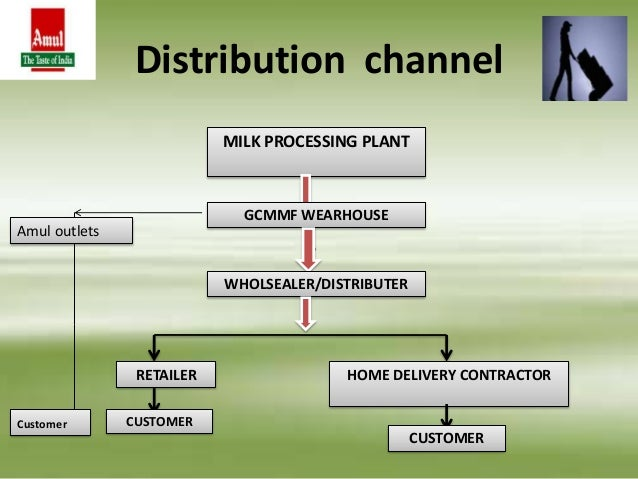 Distribution Channel of Olpers