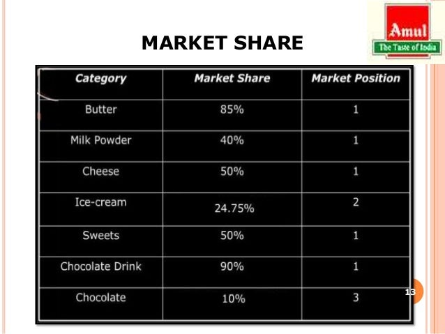 marketing and distribution network of amul If you are interested in becoming a distributor for amul products, please complete  the fields below and submit  how do you propose to market amul products.