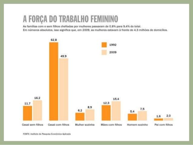 3. A qualidade do trabalho feminino • Um percentual mais expressivo das mulheres (31%) quando comparado aos homens ( 8%) o...