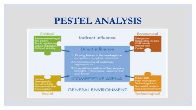 pestel analysis of amul Pestle analysis - the pest or pestle analysis tool is one of many used to help managers identify their market positioning and strengths.