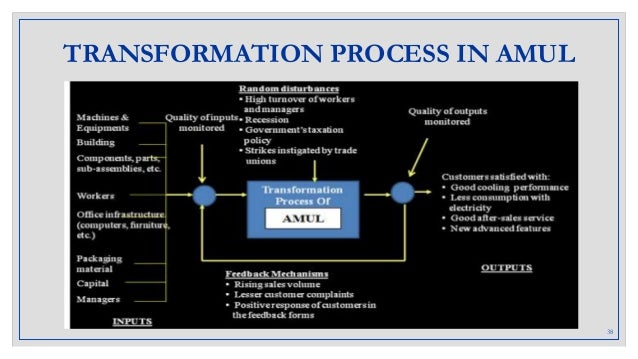 production process of amul Details are explained (amul production planning process – an overview page-19) gcmmf(gujarat co operative milk marketing federation)/amul interacts with each and every department during production process2.