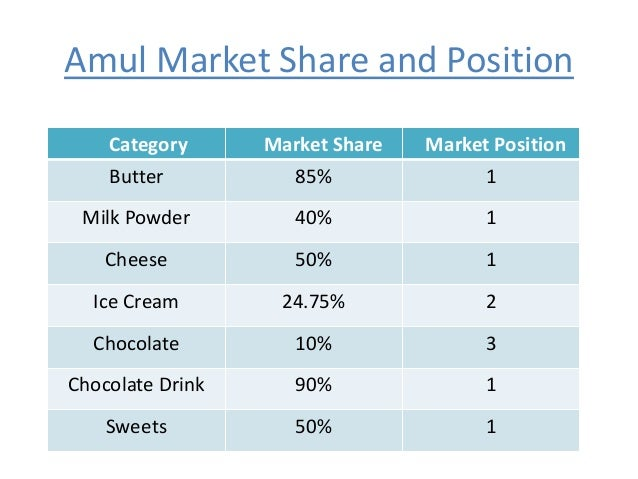 Marketing report of the amul company