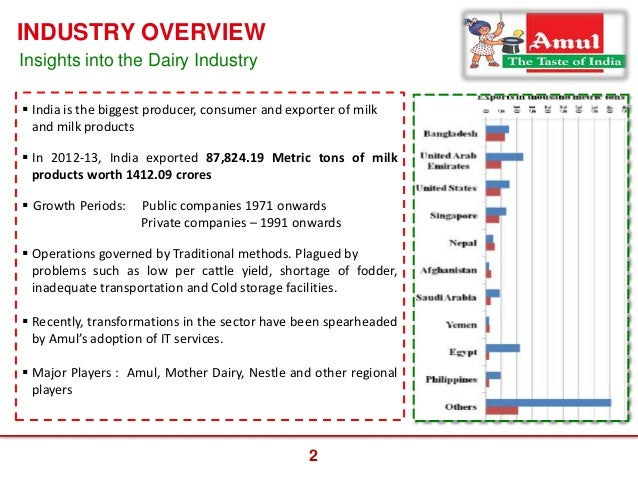 amul industry A powerpoint presentation(ppt) on the marketing project topic- segmentation,targeting and positioning of amul for bba/bbm/mba and other management students.