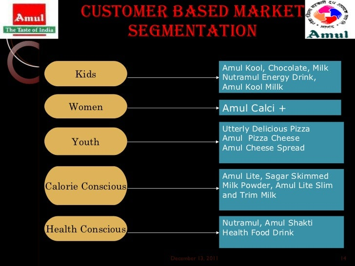 "marketing strategy for packaged milk industry ""have a glance at some 'sweet stats of food & beverage industry""  here are 11 highly effective marketing strategies for a food & beverage business 01  packaging your product let's go by the old adage, ""a book is judged by its cover"" in the same way a product is judged by its packaging."