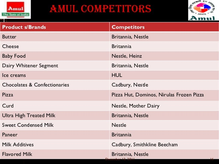 Brands Of Baby Food In India