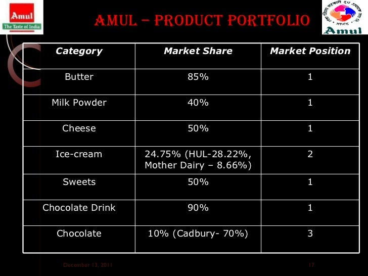 amul ppt presentation largest food brand in india amp asia