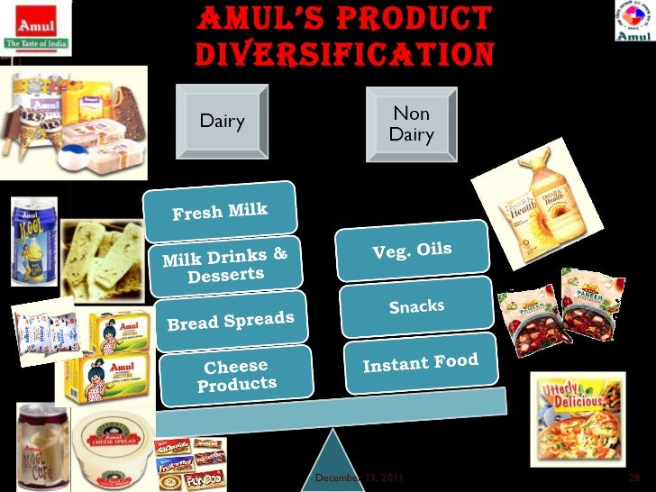 strategies adopted by amul
