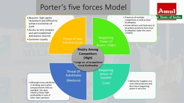 porters five forces of amul Apple five forces analysis (porter's model) case study on competition rivalry, bargaining power of buyers & suppliers, threat of substitutes & new entrants.