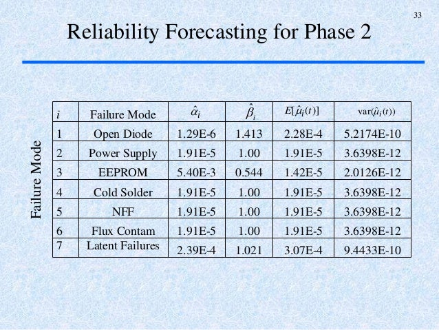 A multi phase decision on reliability growth with latent