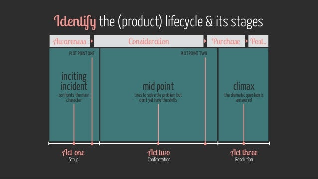 Identify the (product) lifecycle & its stages Setup ResolutionConfrontation inciting incident mid point climax confronts t...