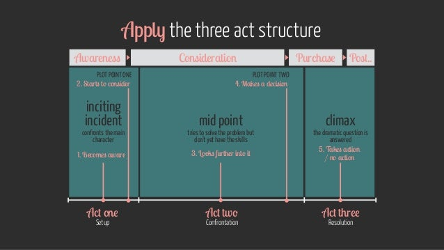 Apply the three act structure Setup ResolutionConfrontation inciting incident mid point climax confronts the main characte...