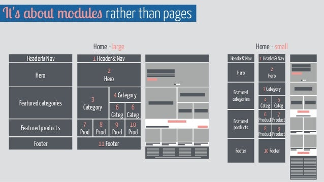 It's about modules rather than pages Home - large Header& Nav Hero Footer Featured products Featured categories 1 Header& ...