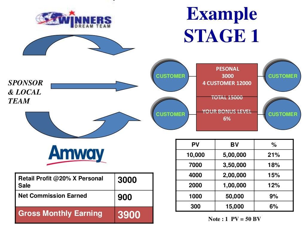 Amway usa business plan algebra 2 free homework help