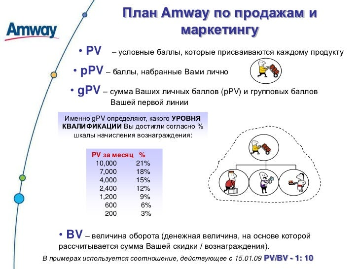 Амвей украина бизнес план бизнес планы торговля скачать