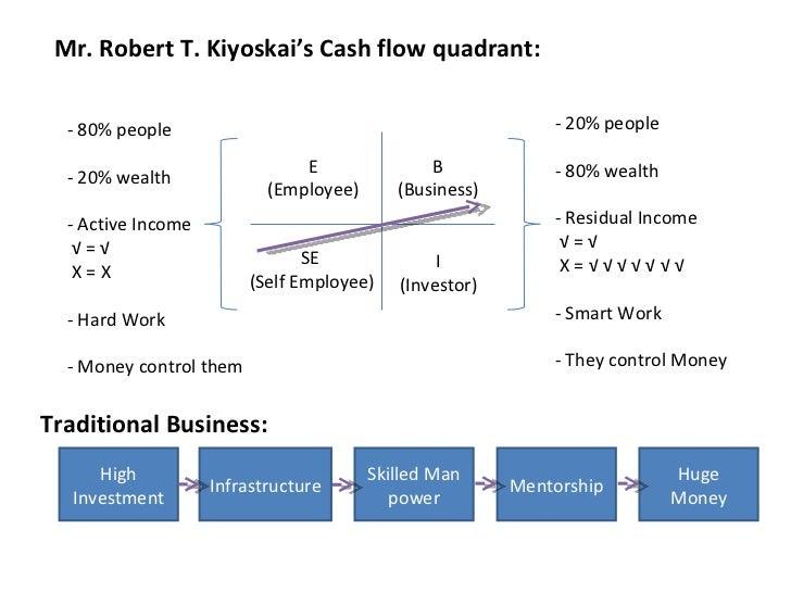 amway business plan in gujarati