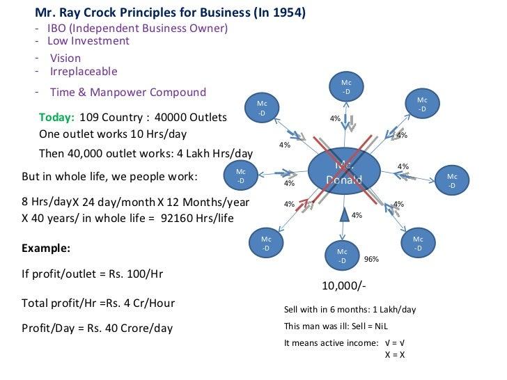 bww business plan presentation ppt