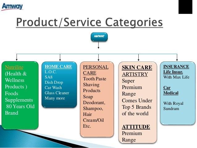Marketing Plan Hair Oil