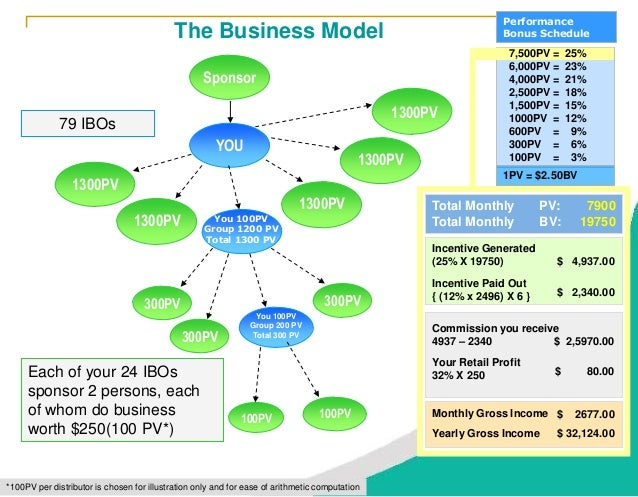 Business Reference Guide - Amway