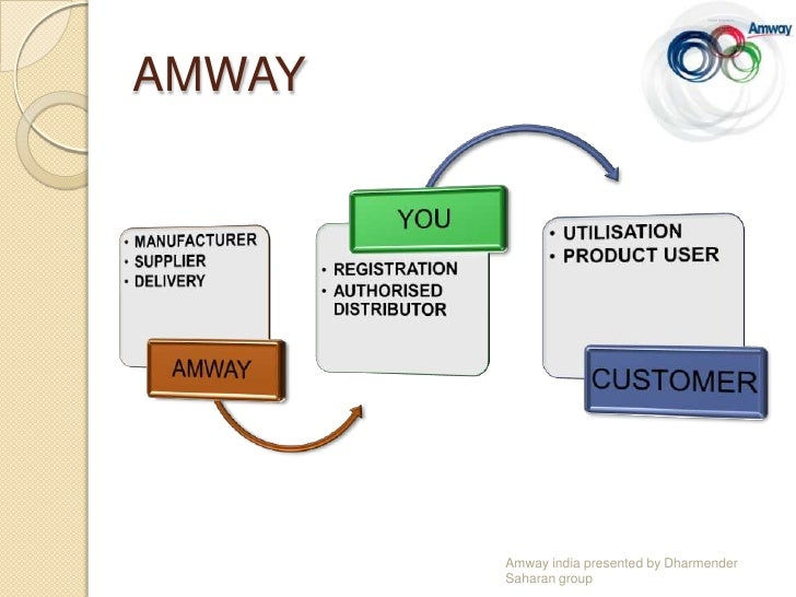 amway india case analysis essay Case b-6: amway india assignment presented to dr g n braithwaite-sturgeon as per the requirements of international marketing adm4328 m university of ottawa.