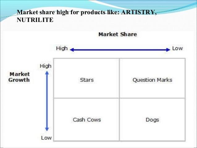Amway india marketing mix