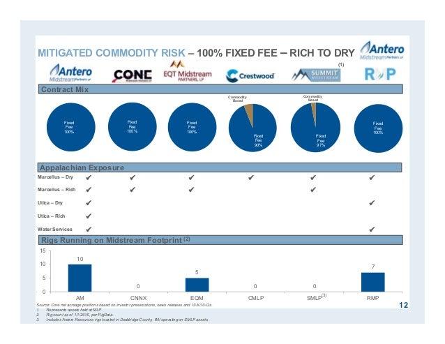 10 0 5 0 0 7 0 5 10 15 AM CNNX EQM CMLP SMLP RMP Fixed Fee 100% Fixed Fee 100% 12 MITIGATED COMMODITY RISK – 100% FIXED FE...