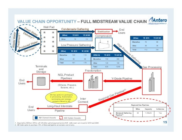 Regional Gas Pipelines Miles Capacity In-Service Stonewall Gathering Pipeline(2) 50 1.4 Bcf/d Yes 1. Acquired by AM from A...
