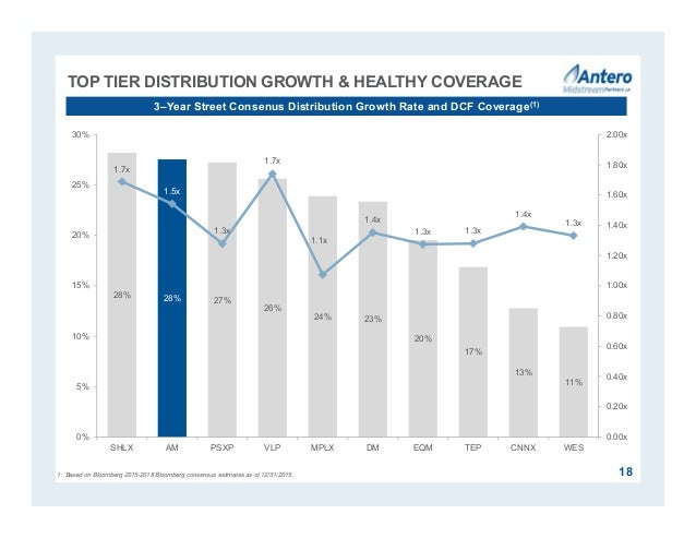 TOP TIER DISTRIBUTION GROWTH & HEALTHY COVERAGE 18 3–Year Street Consenus Distribution Growth Rate and DCF Coverage(1) 28%...