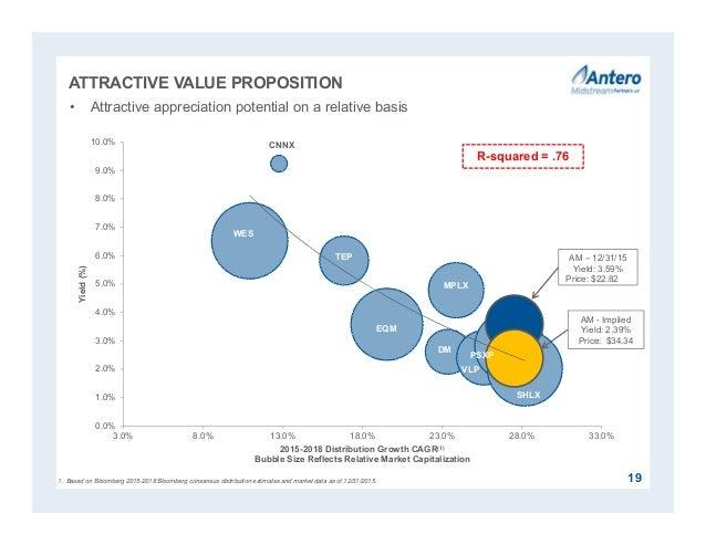 WES CNNX TEP EQM MPLX DM VLP PSXP SHLX 0.0% 1.0% 2.0% 3.0% 4.0% 5.0% 6.0% 7.0% 8.0% 9.0% 10.0% 3.0% 8.0% 13.0% 18.0% 23.0%...