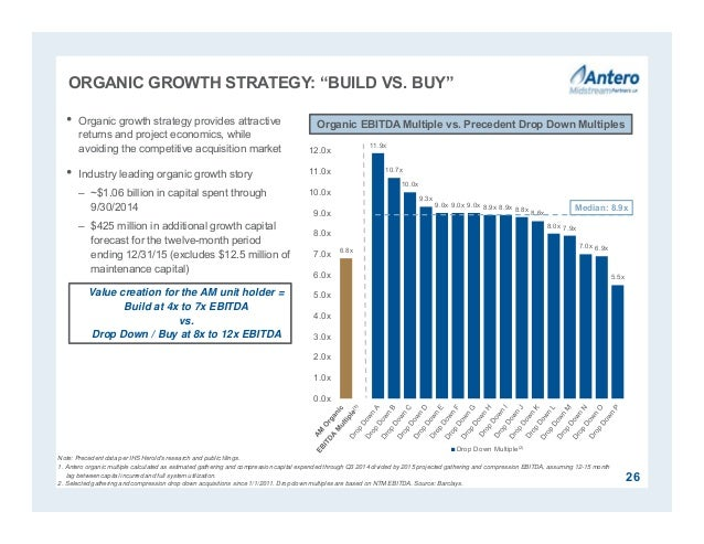 """ORGANIC GROWTH STRATEGY: """"BUILD VS. BUY"""" 26 • Organic growth strategy provides attractive returns and project economics, w..."""