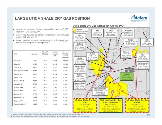 LARGE UTICA SHALE DRY GAS POSITION 31  Antero has completed its first dry gas Utica well – a 6,620' lateral in Tyler Coun...