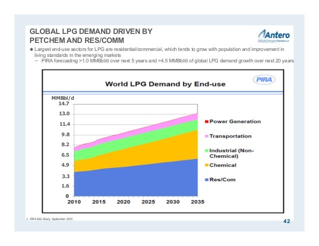 GLOBAL LPG DEMAND DRIVEN BY PETCHEM AND RES/COMM  Largest end-use sectors for LPG are residential/commercial, which tends...
