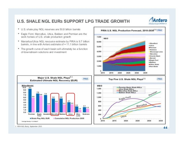U.S. SHALE NGL EURS SUPPORT LPG TRADE GROWTH 44 1. PIRA NGL Study, September 2015. • U.S. shale play NGL reserves are 50.8...