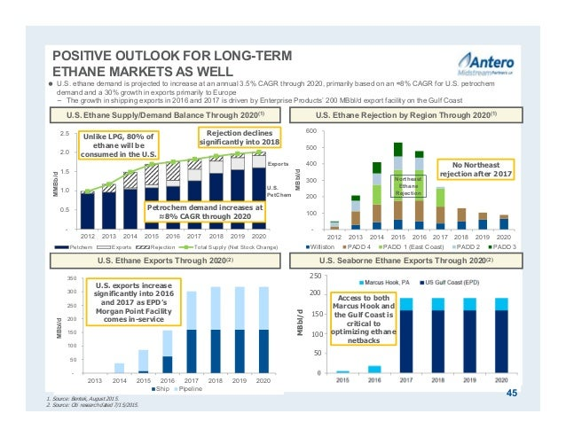 POSITIVE OUTLOOK FOR LONG-TERM ETHANE MARKETS AS WELL U.S. Ethane Supply/Demand Balance Through 2020(1) 1. Source: Bentek,...