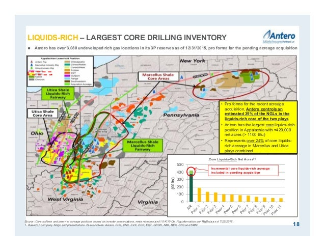 Source: Core outlines and peer net acreage positions based on investor presentations, news releases and 10-K/10-Qs. Rig in...