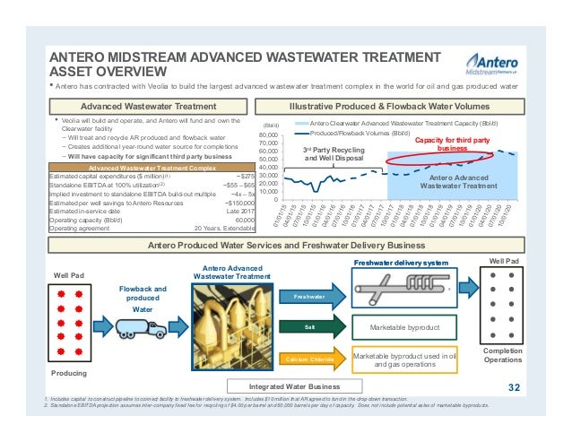 0 10,000 20,000 30,000 40,000 50,000 60,000 70,000 80,000 Antero Clearwater Advanced Wastewater Treatment Capacity (Bbl/d)...