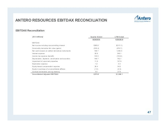 ANTERO RESOURCES EBITDAX RECONCILIATION 47 EBITDAX Reconciliation ($ in millions) Quarter Ended LTM Ended 9/30/2016 9/30/2...