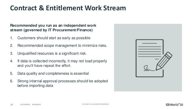 Ingredients Of Early Success >> Pre Con Ed Software Asset Management Jump Start Ingredients To Succ
