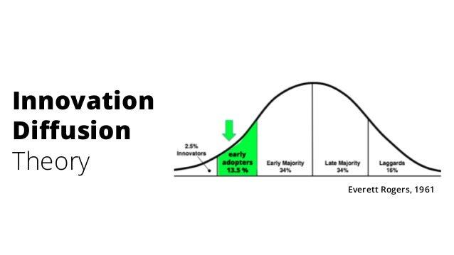 Innovation Diffusion Theory Everett Rogers, 1961