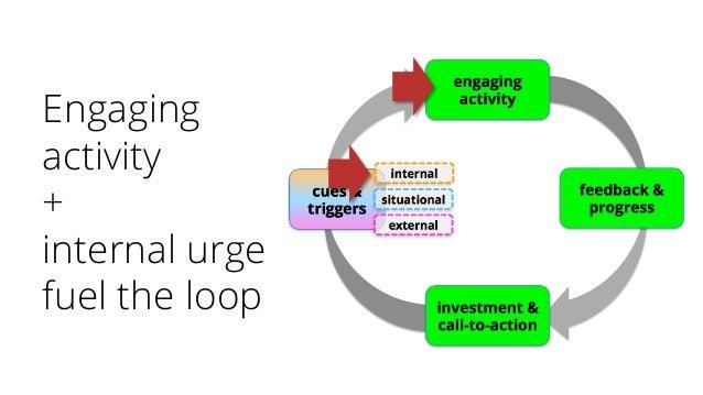 Engaging activity + internal urge fuel the loop