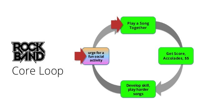 urge for a fun social activity Play a Song Together Get Score, Accolades, $$ Develop skill, play harder songs Core Loop