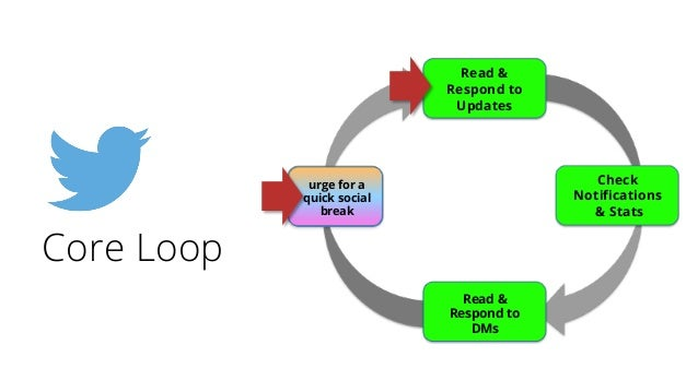 urge for a quick social break Read & Respond to Updates Check Notifications & Stats Read & Respond to DMs Core Loop