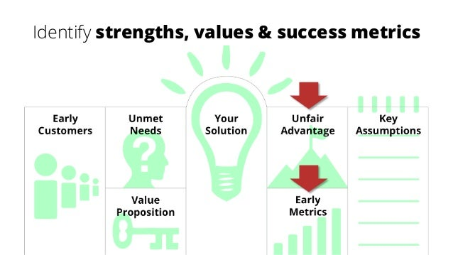Identify strengths, values & success metrics