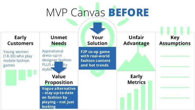 MVP Canvas BEFORE Young women (18-30) who play mobile fashion games Aspirational dress-up in designer fashion PLUS celebri...