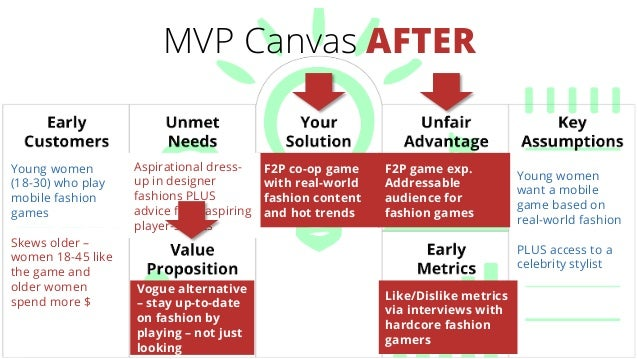 MVP Canvas AFTER Young women (18-30) who play mobile fashion games F2P co-op game with real-world fashion content and hot ...