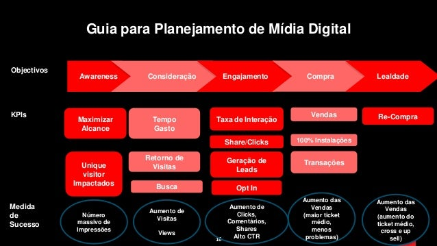 16 Guia para Planejamento de Mídia Digital Objectivos Awareness Consideração Engajamento Compra Lealdade KPIs Maximizar Al...