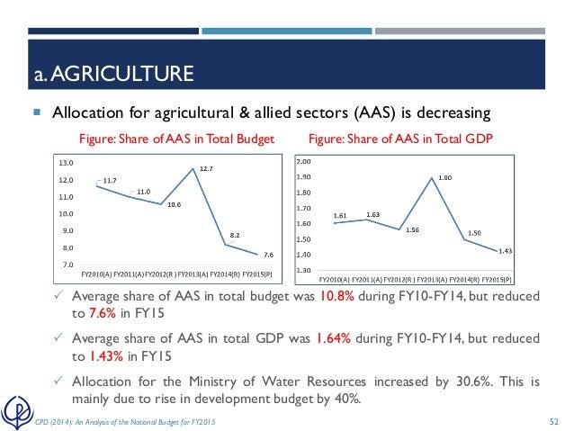 agriculture budget 2014 Budget fy 2014 request fy 2014 base inflation & volume adjustment structural changes  agriculture recommend budget fy 2014 base inflation structural changes.