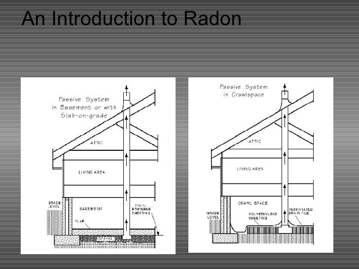 An Introduction To Radon